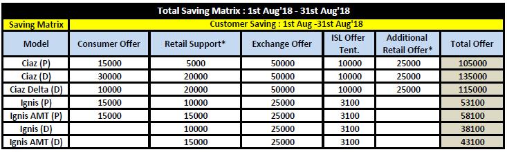 Saving matrix